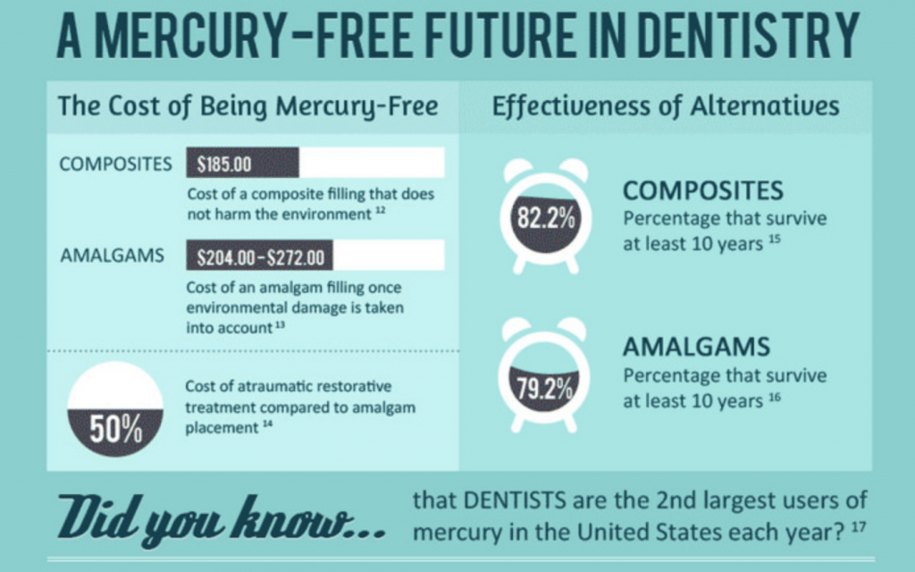 Mercury-Free Dentistry Infographic