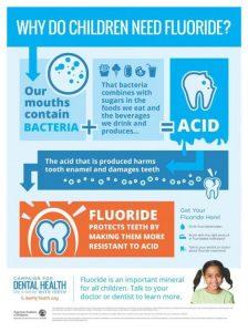 Why Children Need Fluoride